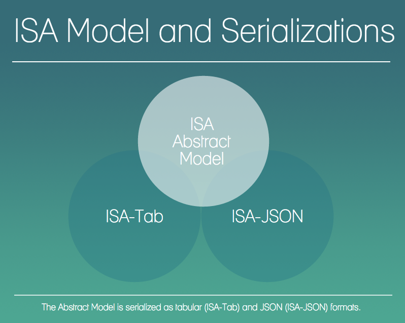 ISA Model and Specs diagram